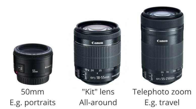 camera guide oliver o hanlon photography rh oliverohanlon ch Tokina Lenses for Canon EOS Sigma Lenses for Canon EOS